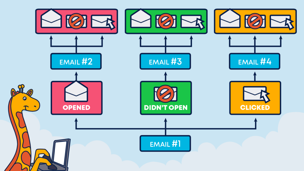 Email automation can help create personalized journeys
