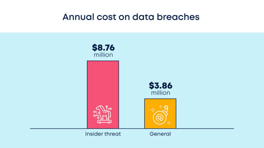 Insider threats cost x3 compared to general threats per year
