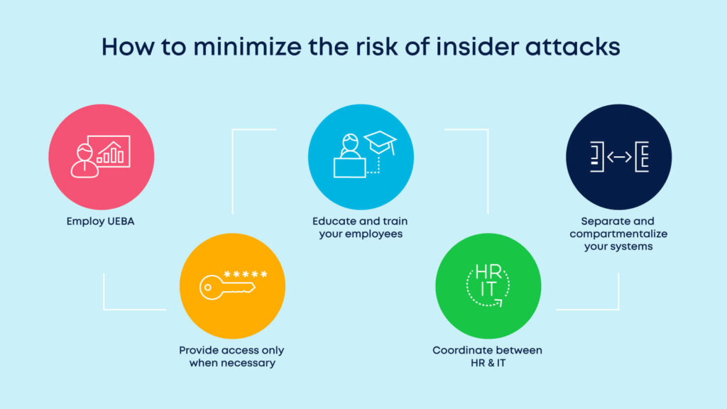 5 ways to reduce the risk of insider attacks