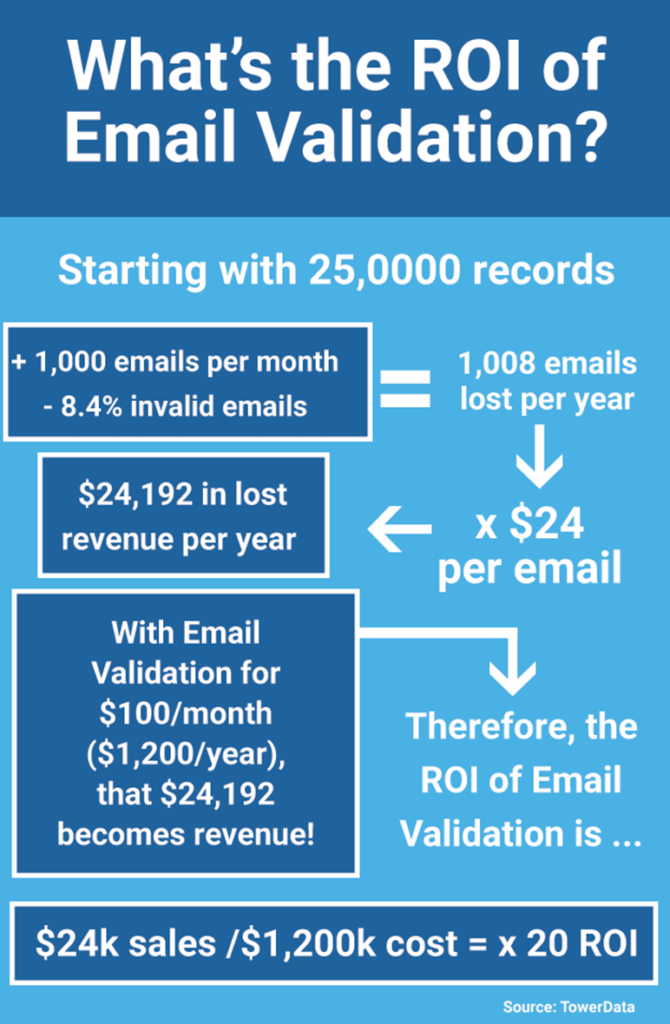 Calculating the ROI of email validation