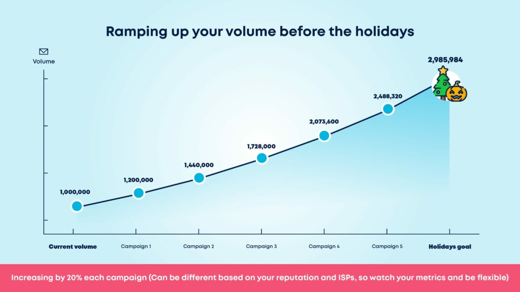 Increase volume by 20% to warm up your IP before the holidays