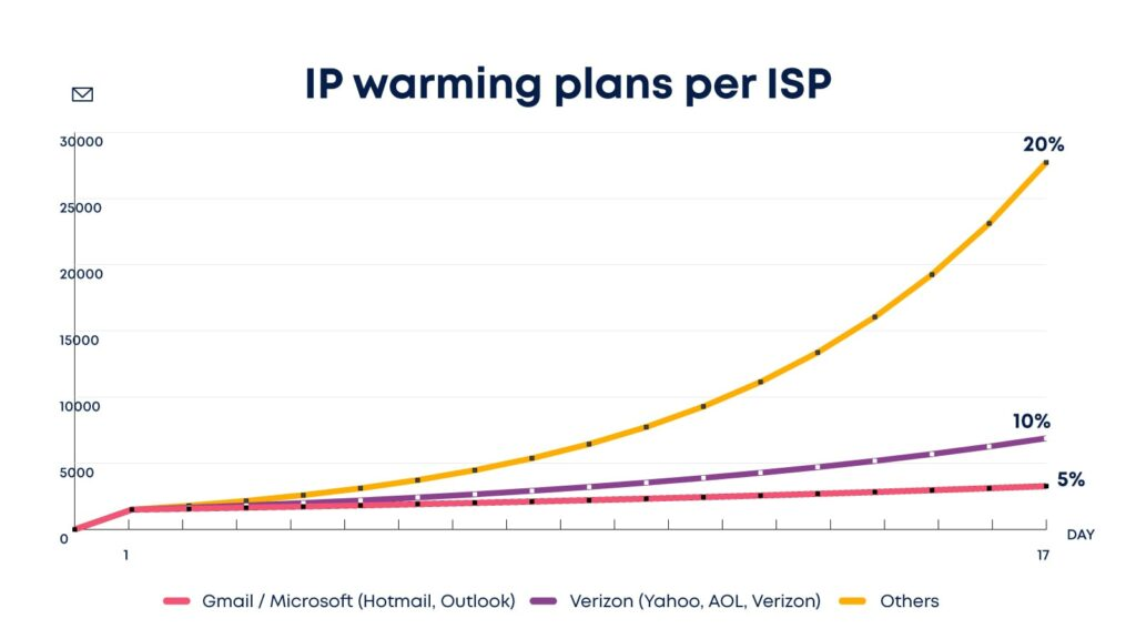 Warming IP is different for each ISP