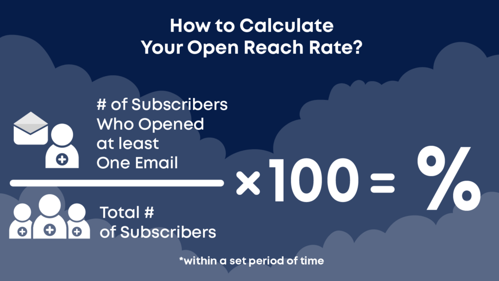Figuring out your open reach rate is crucial to understand email analytics